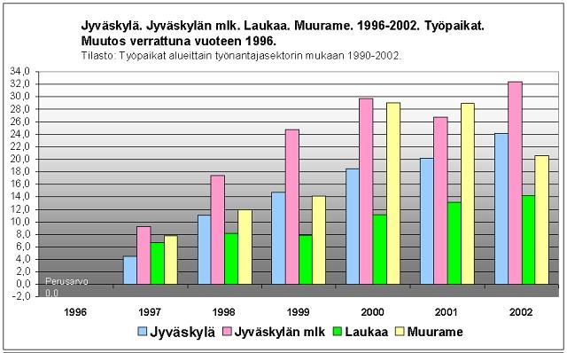jyväskylä työpaikat Hameenlinna