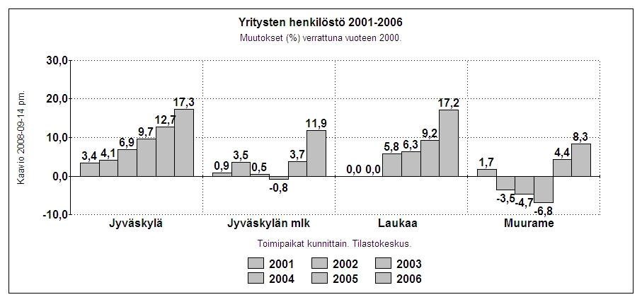 Yritykset Jyväskylä